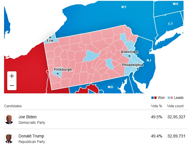 US Election Results Live Updates: Joe Biden leads in Pennsylvania